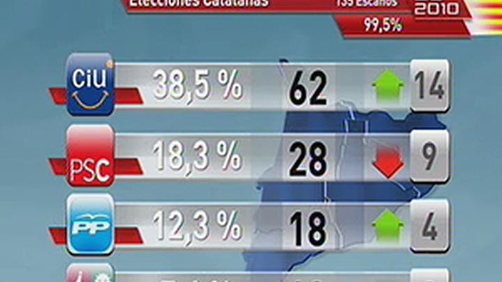 CiU gana las elecciones sin mayoría absoluta mientras el PSC toca suelo