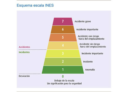 Grafico INES