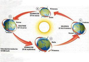 La traslación de la Tierra respecto al Sol provoca las estaciones