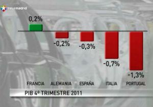 La eurozona se asoma a la recesión  tras sufrir una contracción del PIB del 0,3%
