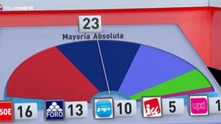 El PSOE gana en todos los grandes municipios, salvo en Oviedo