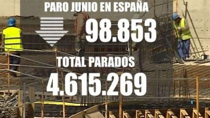 El paro baja en junio en 98.853 personas,  su mayor descenso desde 1996
