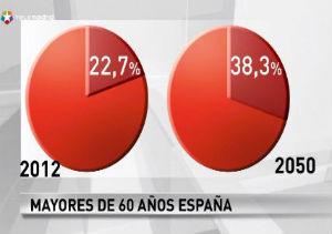 España, el octavo país con más viejos en 2050