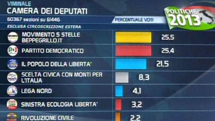 Europa observa con preocupación la incertidumbre de los resultados en Italia