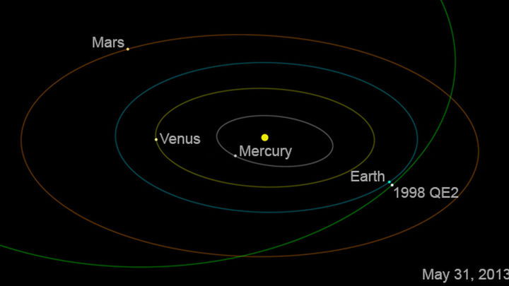 Este viernes nos visita un asteroide de 2,7 kilómetros