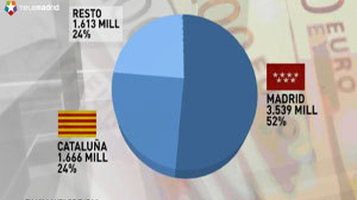 Madrid atrae más de la mitad de la inversión extranjera en el primer semestre de 2013