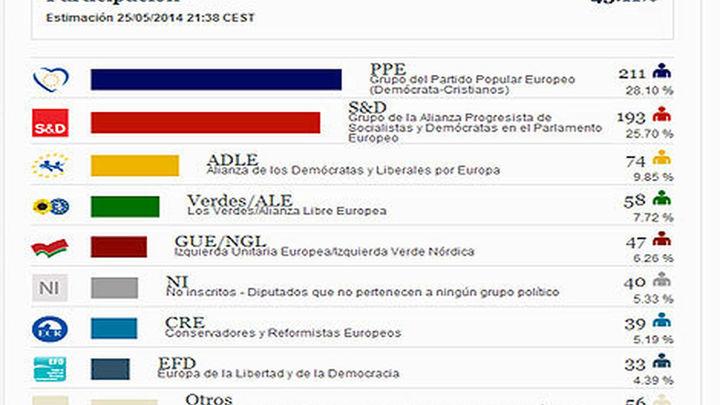 El PPE ganaría las elecciones a la Eurocámara con 18 escaños más que los socialistas
