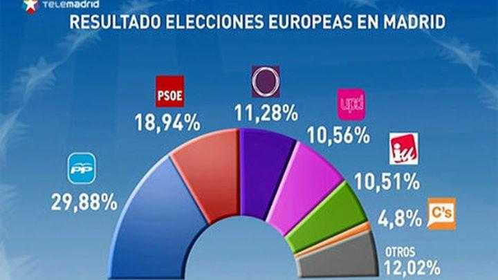 El PP saca casi once puntos al PSOE en la Comunidad de Madrid