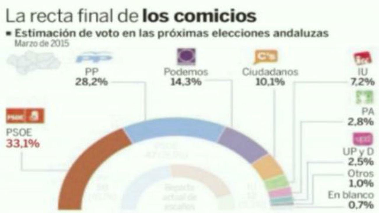 El PP gana 2,5 puntos sobre el CIS andaluz, mientras que Podemos pierde cinco