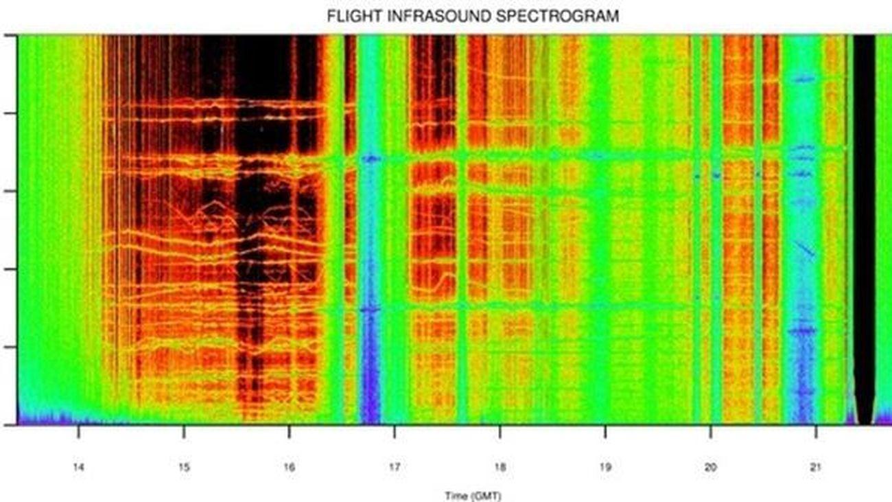La NASA capta por primera vez sonidos al borde del espacio