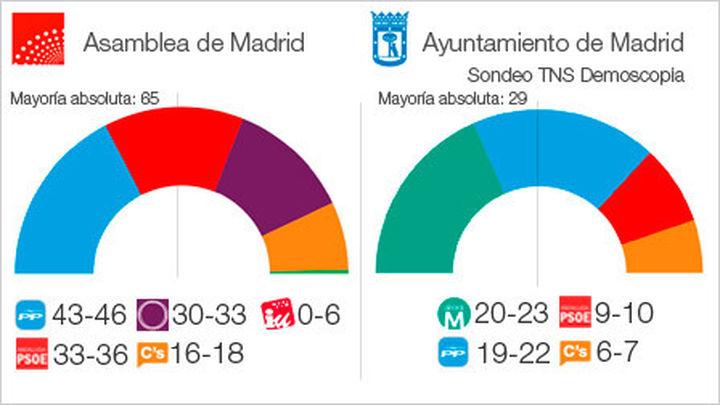El PP habría ganado las elecciones autonómicas en Madrid pero insuficiente para gobernar