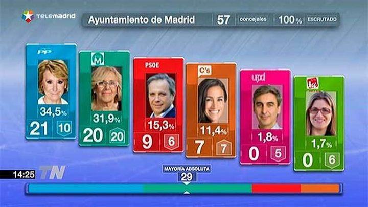 Aguirre gana en Madrid pero Carmena se perfila como 'alcaldable'