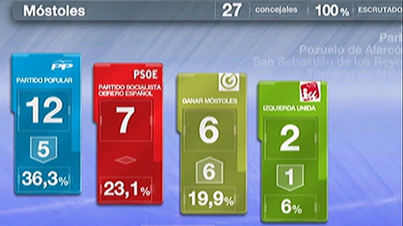 Móstoles: El PP pendiente de un pacto de izquierdas que le arrebataría la Alcaldía