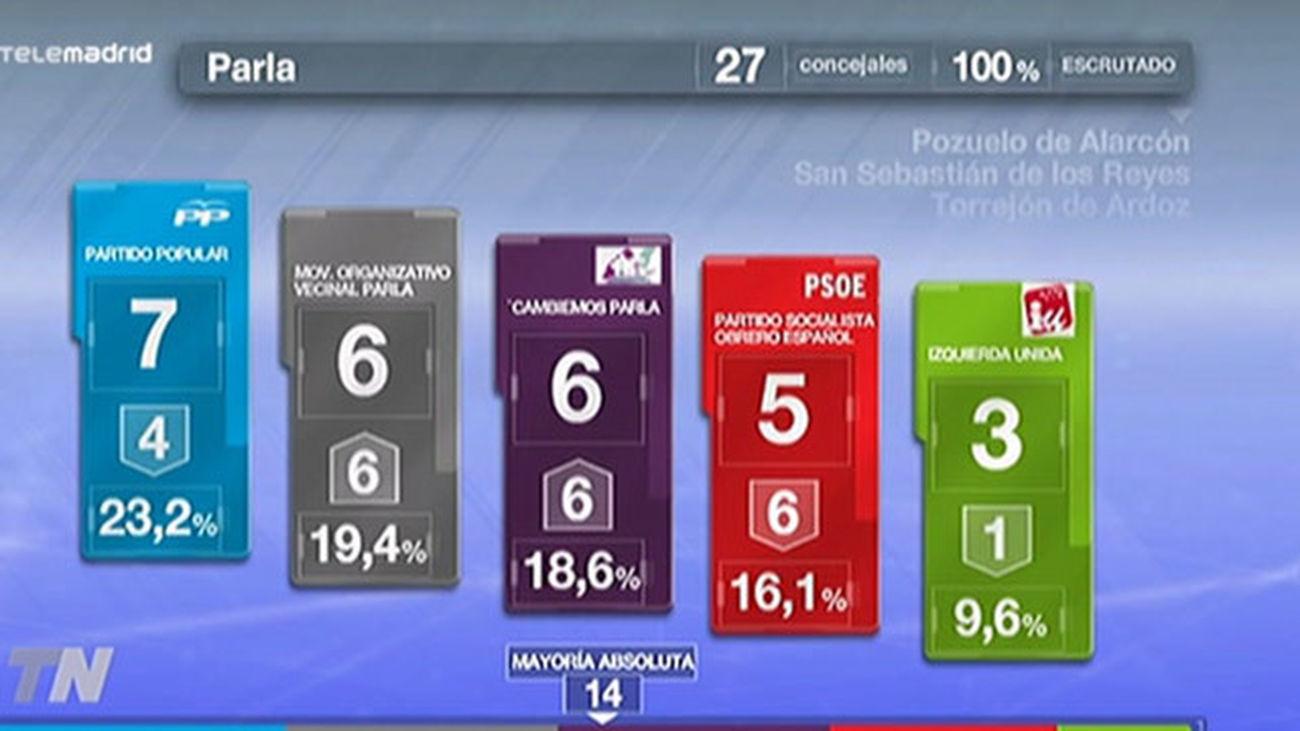 Parla: Ganan los independientes de izquierdas y el PSOE se derrumba