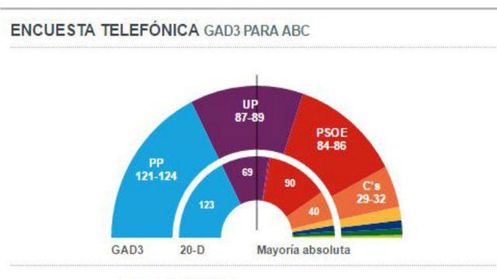 El PP ganará con 121-124 escaños y Unidos Podemos será segundo con 87-89, según GAD3