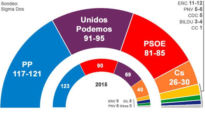 Sondeo: El PP gana las elecciones con entre 117 y 121 escaños, con dificultad para pactar