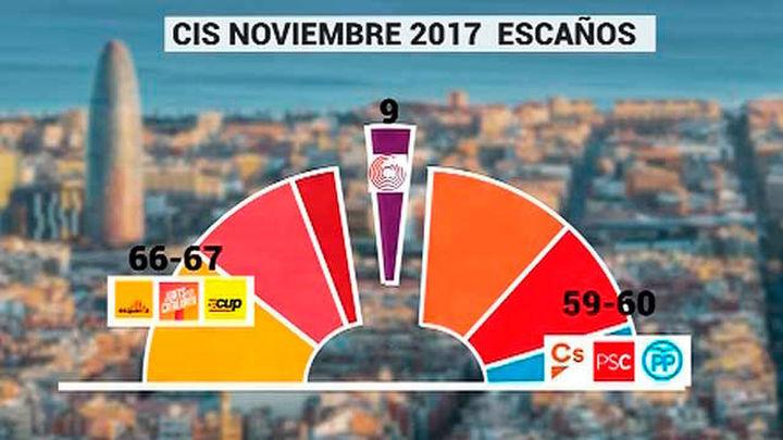 21-D: El CIS situa a los independentistas a un escaño de la mayoría absoluta