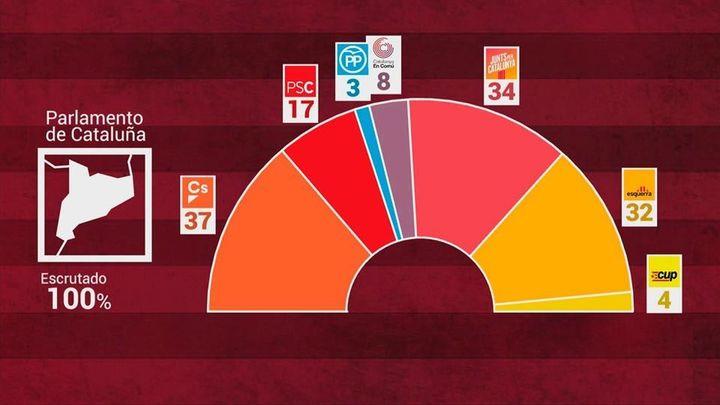 Arrimadas gana pero los independentistas dominan el Parlament