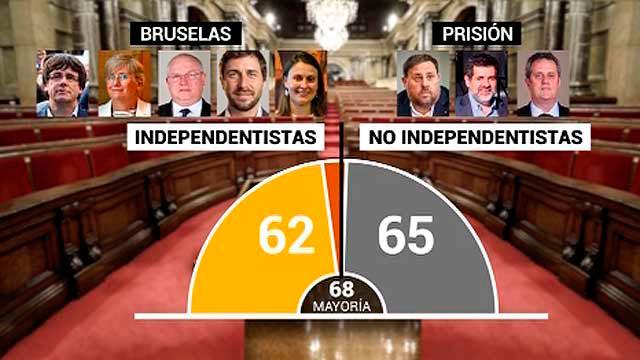 La constitución del Parlamento catalán prndiente de la Justicia