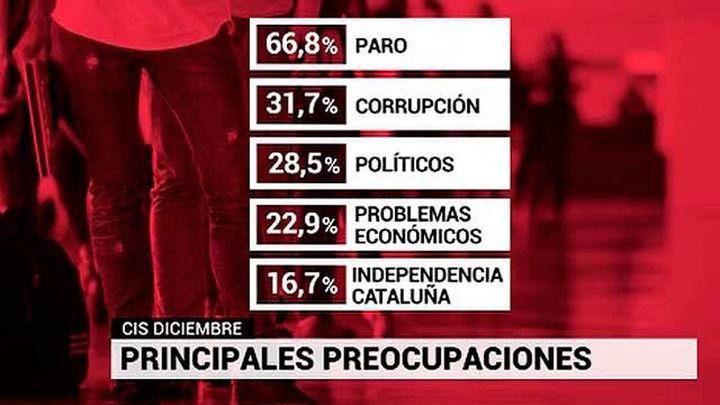 La preocupación por Cataluña baja 12 puntos desde la aplicación del 155