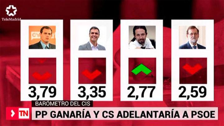 El PP mantiene la primera plaza pero con Ciudadanos segundo a menos de dos puntos