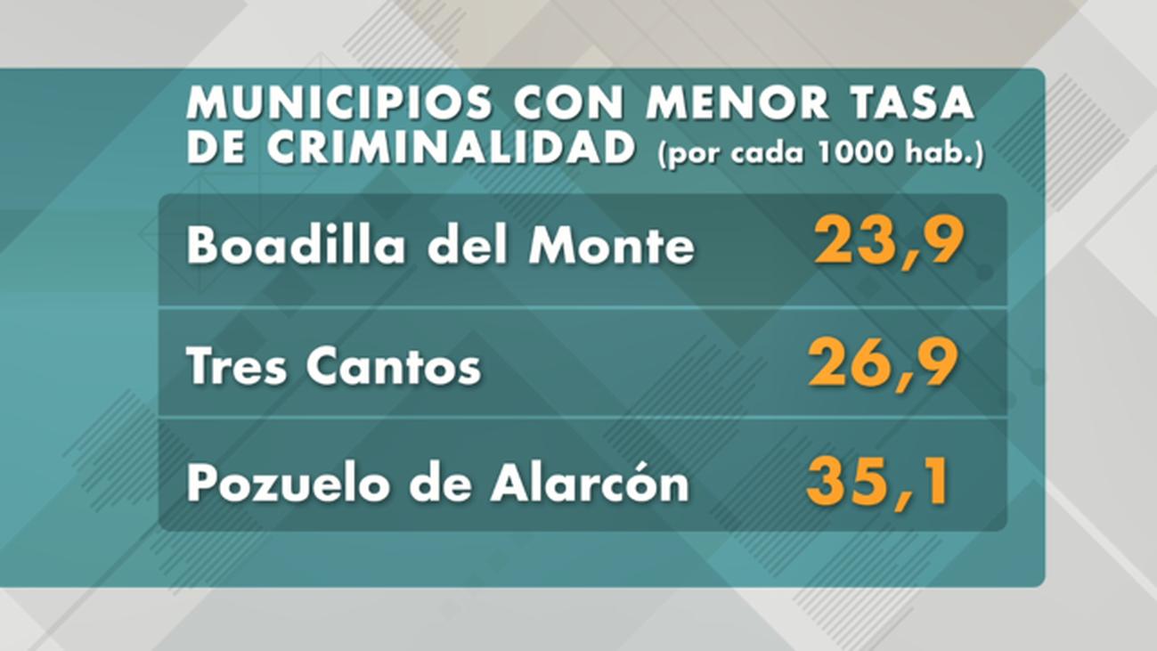 Aumentan en un 77,8% las denuncias por agresión sexual en Madrid Capital