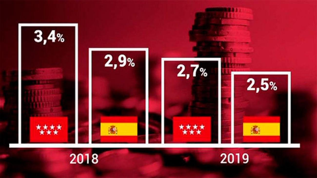 BBVA estima que el PIB de Madrid crecerá un 3,4% en 2018 y un 2,7% en 2019