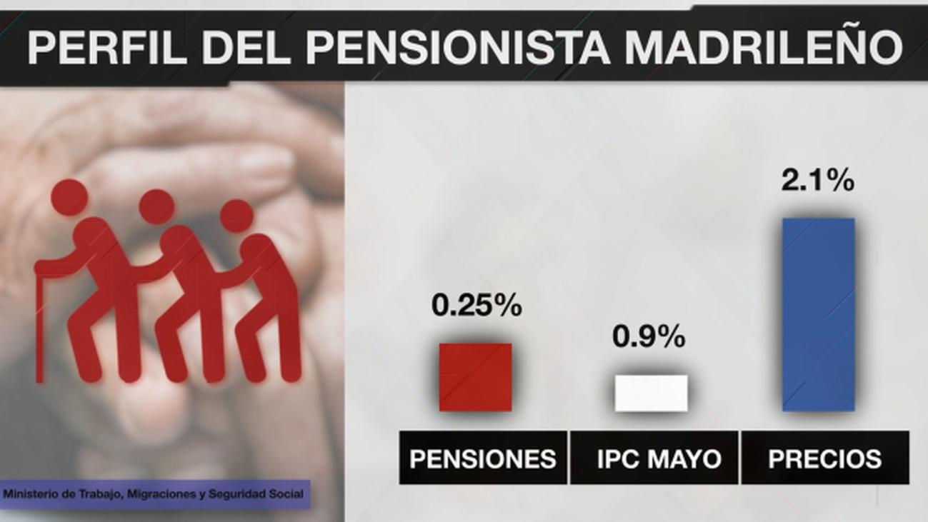 Así es el perfil del pensionista madrileño
