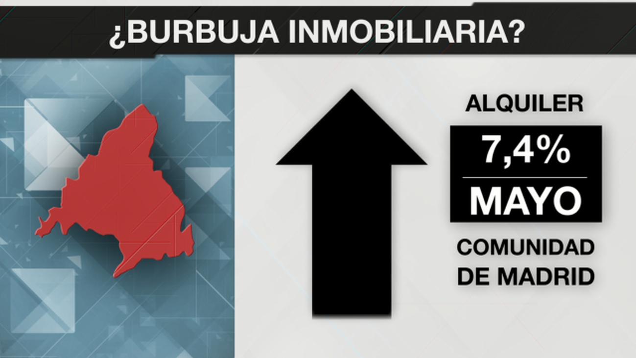 La evolución del alquiler en Madrid