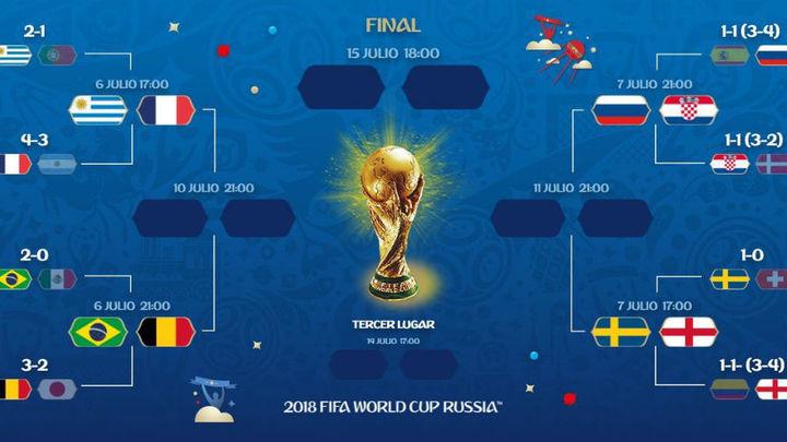 Francia-Uruguay, Brasil-Bélgica, Croacia-Rusia e Inglaterra-Suecia, en cuartos