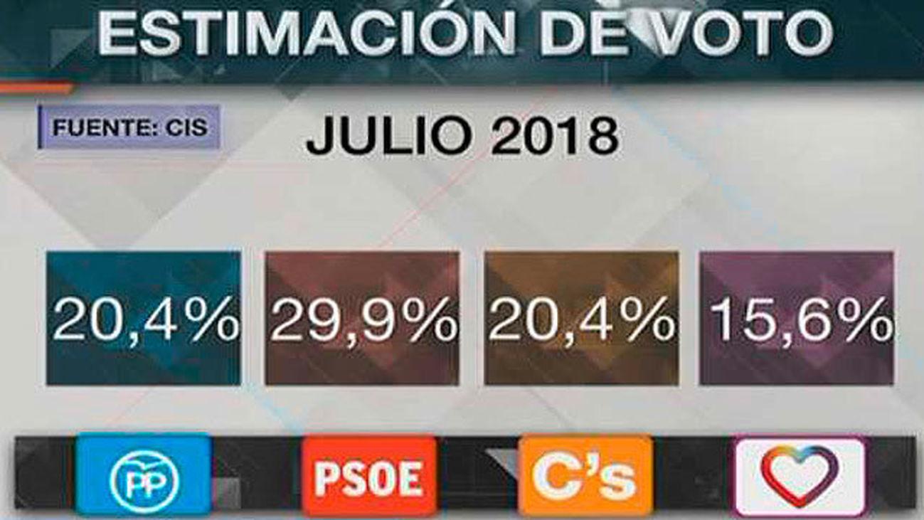 """El """"efecto Sánchez"""" dispara al PSOE, primero con 9 puntos sobre el PP y Cs"""