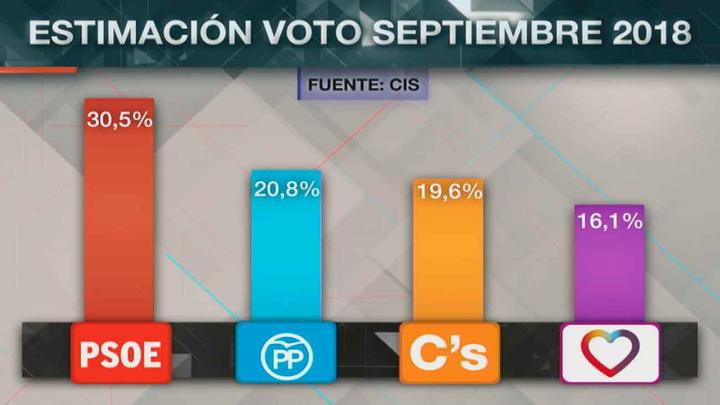 CIS: El PSOE amplía su ventaja sobre el PP y Cs y supera ya el 30%