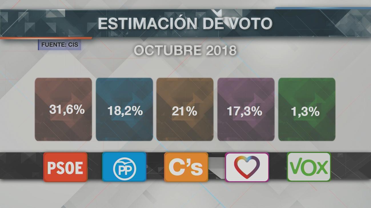 El CIS otorga al PSOE casi el doble de votos que al PP, que cae al tercer puesto
