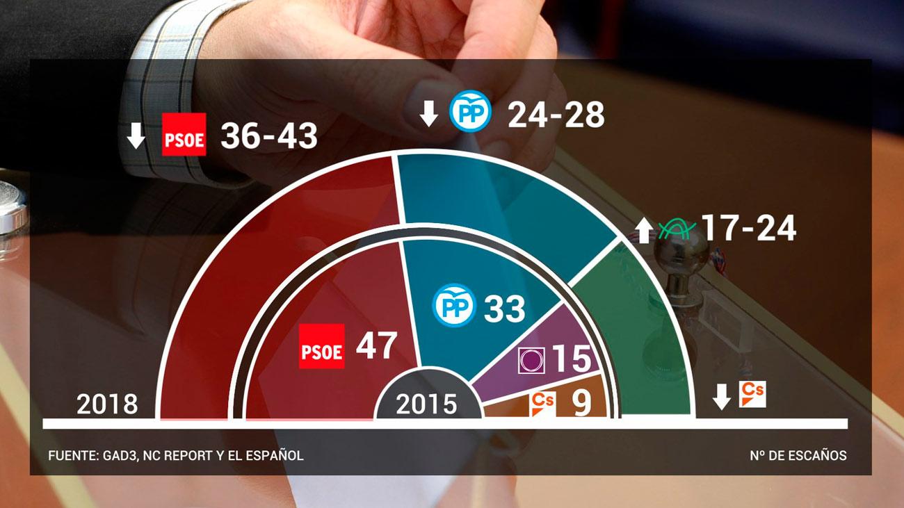 El PSOE ganaría las elecciones en Andalucía sin mayoría