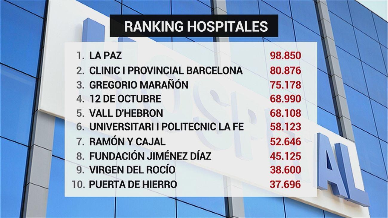 Ranking de hospitales liderado por La Paz