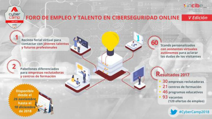 ¿Quieres trabajar o formarte en ciberseguridad? Participa en el Foro Virtual de Incibe