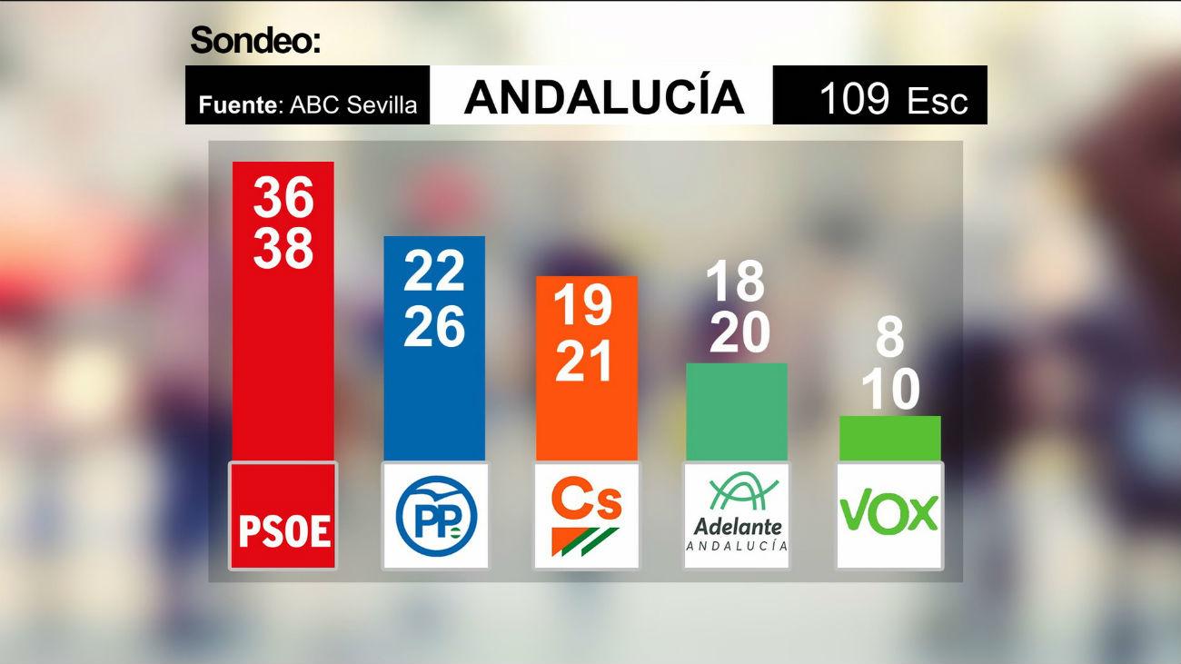 El PSOE ganaría con el peor resultado histórico y entra Vox, según una encuesta