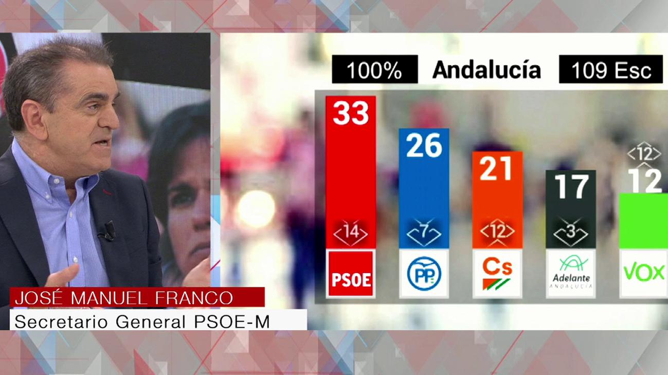 El vuelco electoral en Andalucía, a debate