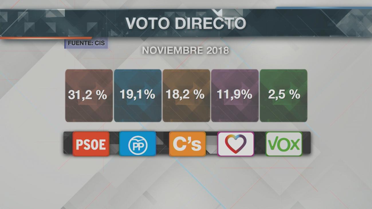El CIS sigue dando la victoria al PSOE y no prevé la entrada de Vox en el Congreso
