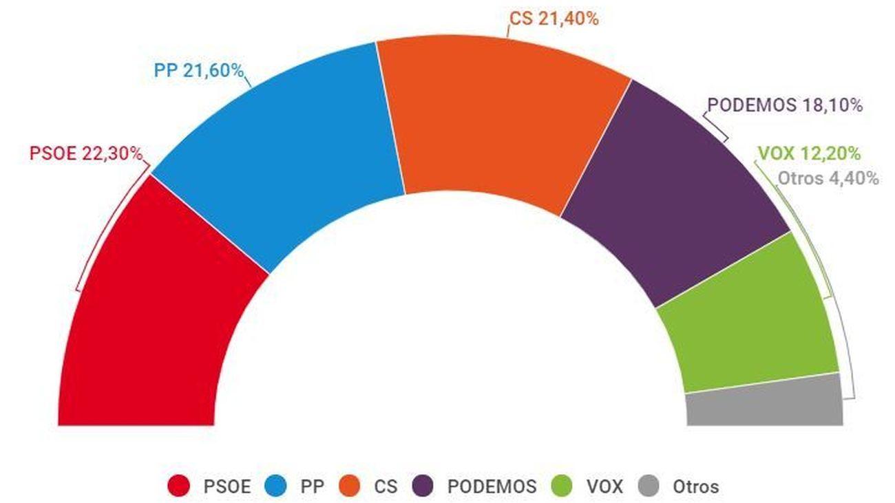 Intención de voto para las elecciones autonómicas de Madrid en mayo de 2019