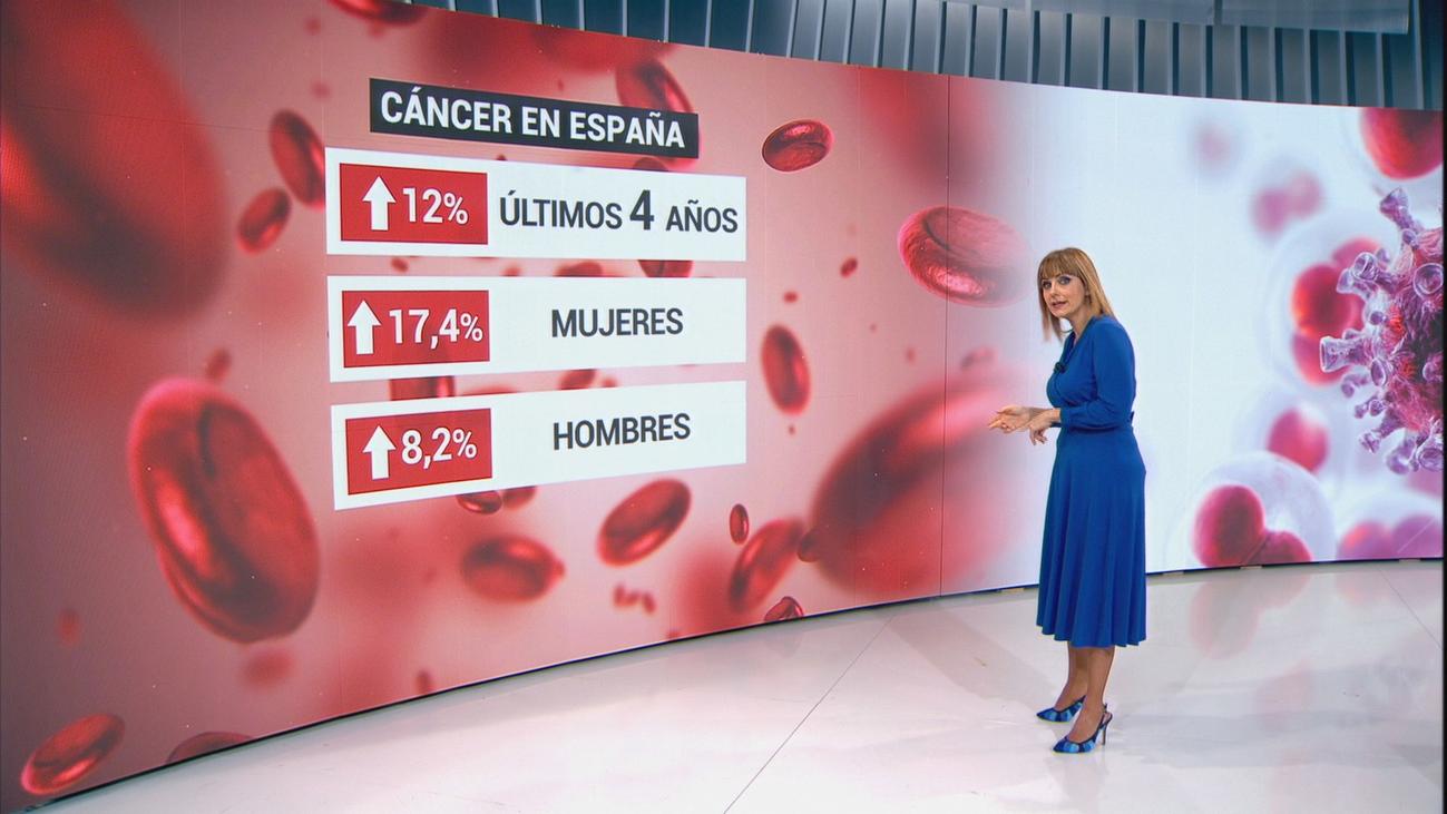 Aumentan un 12% los casos de cáncer, pero también su supervivencia