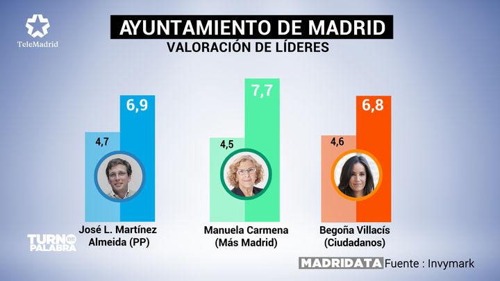 Los madrileños ponen nota a Carmena, Villacís y Martínez-Almeida