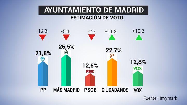 Carmena ganaría las elecciones en Madrid, pero la izquierda no obtendría mayoría para repetir mandato