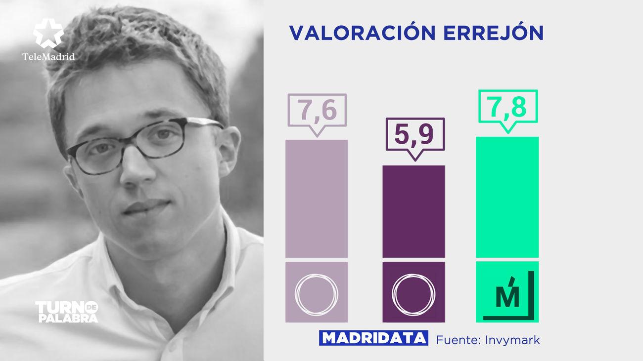 Valoración de Íñigo Errejón. A la izquierda, la nota que recibía de los votantes de Podemos en el primer MadriData; en el centro, la nota que recibe ahora de los votantes de la formación morada. A la derecha, la calificación de los votantes de Más Madrid