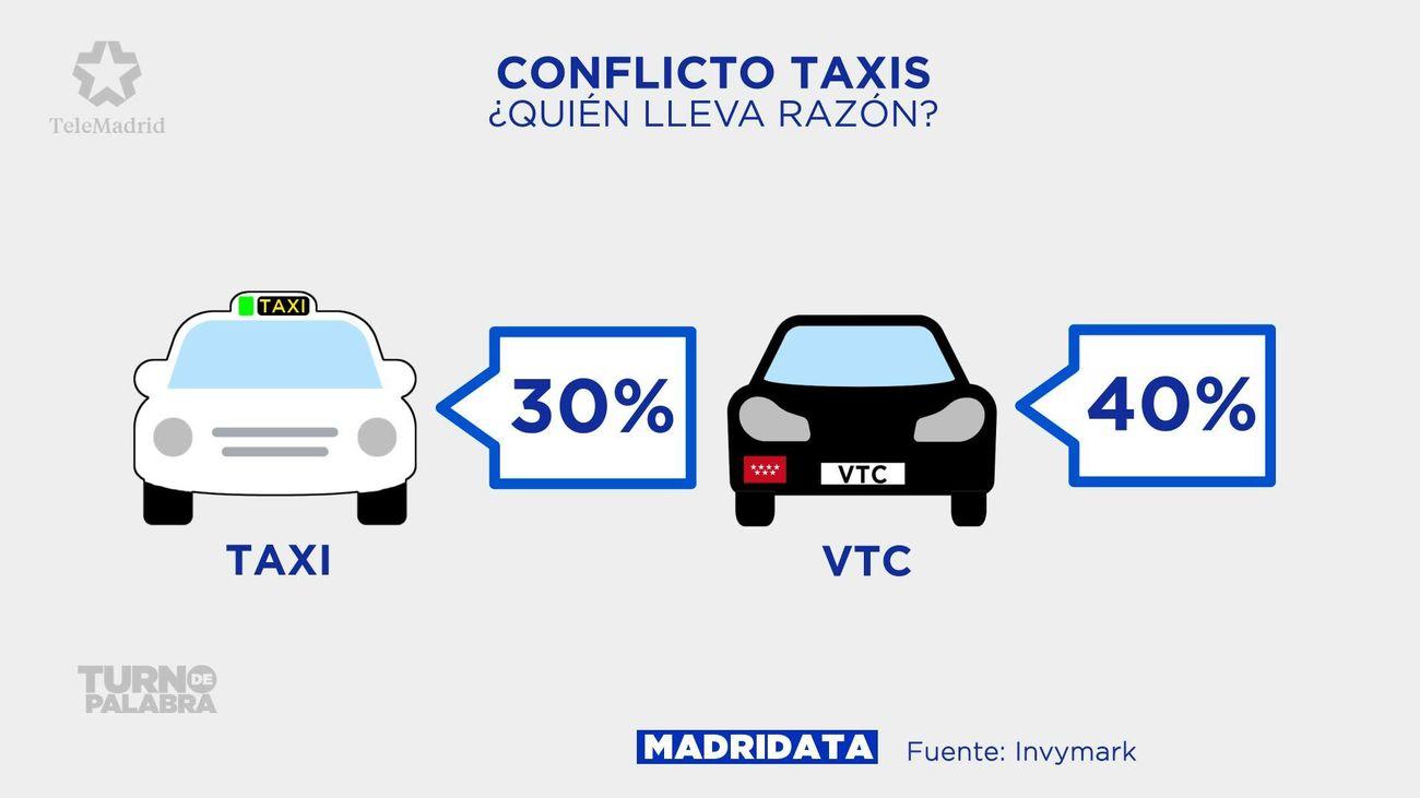 La calle, también dividida en el conflicto entre taxis y VTC
