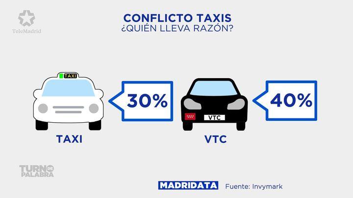 Los madrileños, divididos ante el conflicto entre taxis y VTC