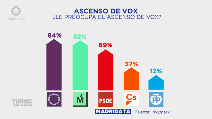 Los votantes de Podemos, Más Madrid y PSOE muestran inquietud por el ascenso de Vox en Madrid