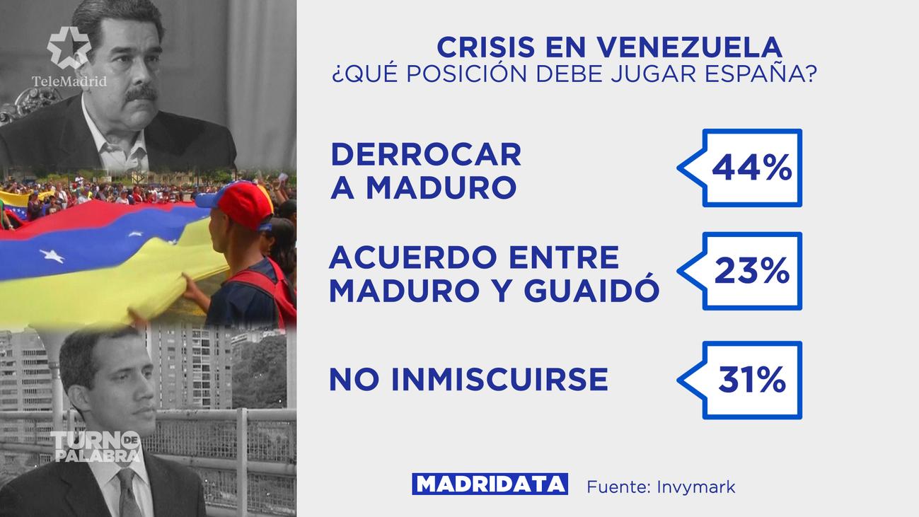 Cuatro de cada diez madrileños apoyan la postura de España respecto a Venezuela