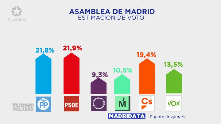 Errejón divide a Podemos en Madrid y sale vencedor en intención de voto