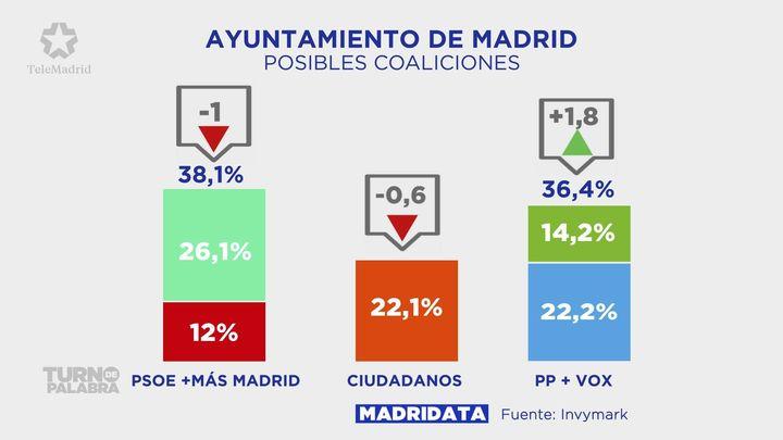 PP y Cs rivalizan por liderar un pacto 'a la andaluza' para desbancar a Carmena de la Alcaldía de Madrid